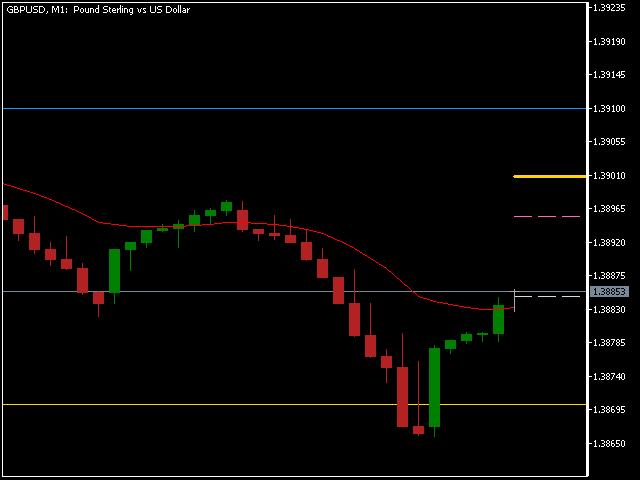 3 line break chart MT5