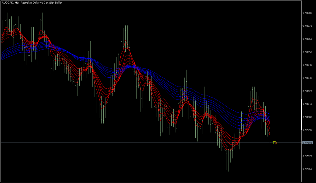 GMMA indicator on AUDCAD volume bar tick chart