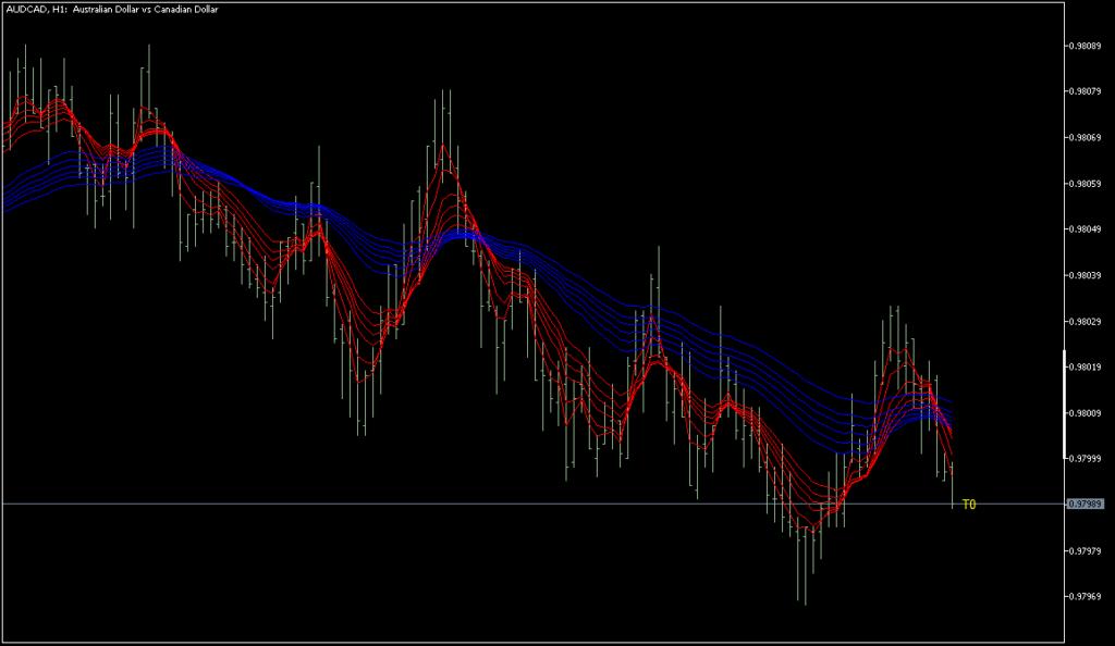 GMMA indicator on AUDCAD volume bar tick chart