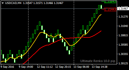 Median renko intraday trading system