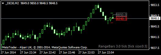 _DE30-3-tick-range-bar-chart