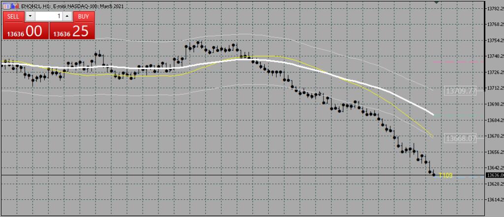 DTA 610 tick chart template on MT5