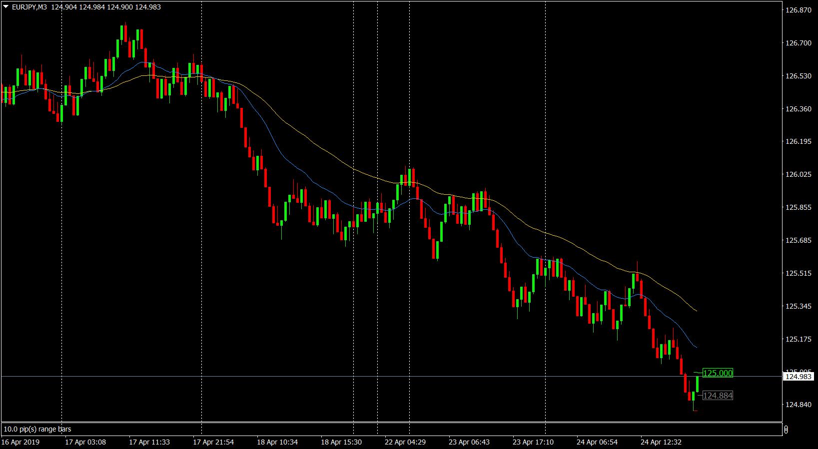 EURJPY range bar chart