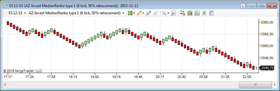 median renko for Ninja Trader7