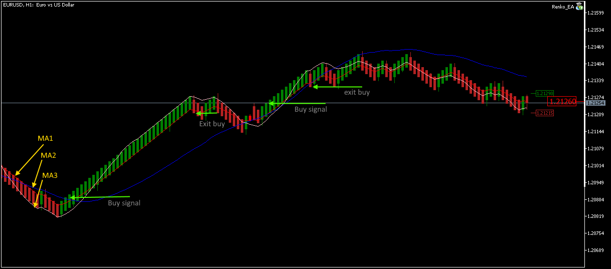 Trading on a mean renko chart