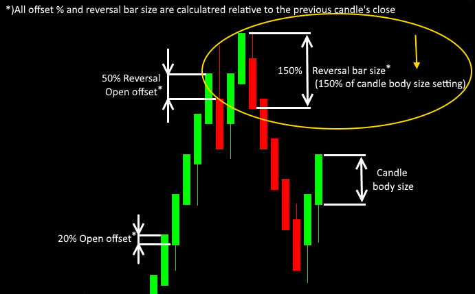 settgin the renko reversal bar size