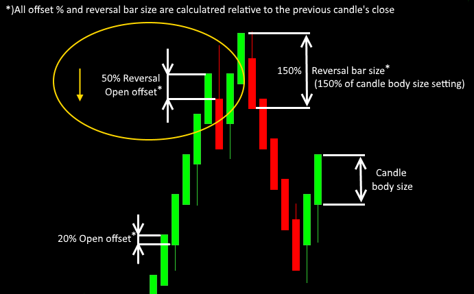 setting the renko reversal bar open offset