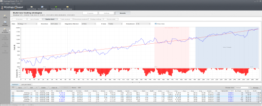 Using RangeBars & Renko with StrategyQuant to automatically discover & create trading robots