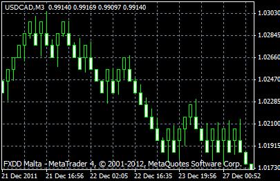 USDCAD,M1-renko-chart