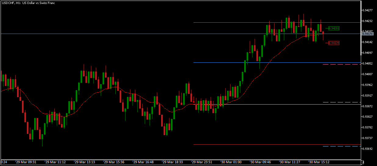 RangeBars on USDCHF, MT5