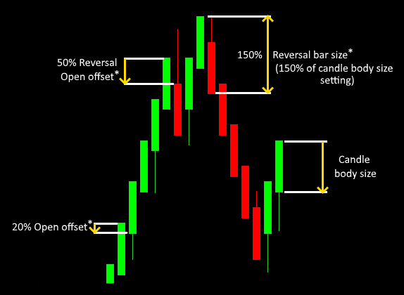 Building your personalized renko chart for cTrader
