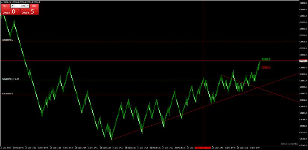 Trading renko on MT4