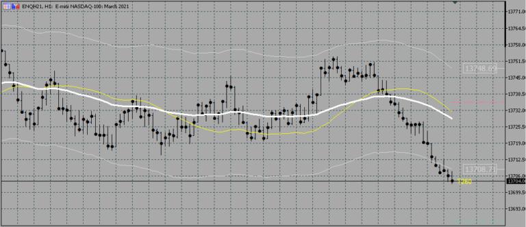 ティックチャートに中央価格を表示するMT4インジケーター「Tick_Chart_+_Median」