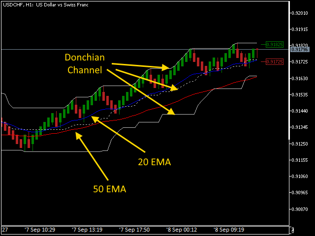 Mean renko donchian channel trading on Metatrader 5