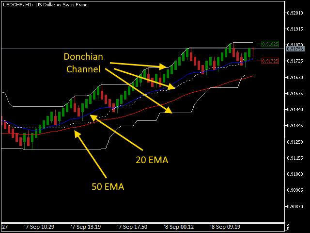 Mean renko donchian channel trading on Metatrader 5