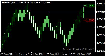 Median renko trading on MT4