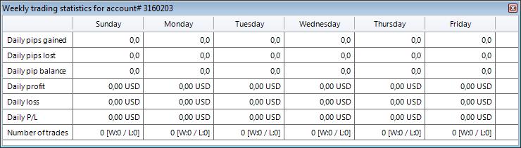 weekly-statistics