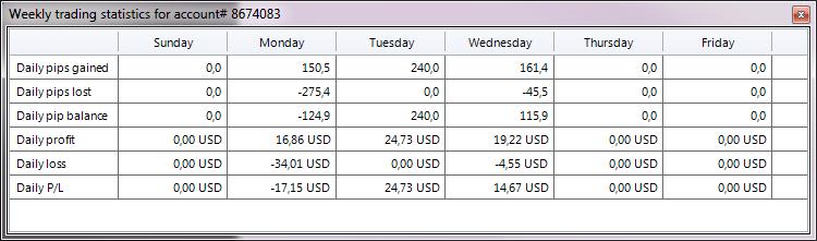 Online forex trading statistics